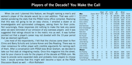 Player of Decade Article DGM